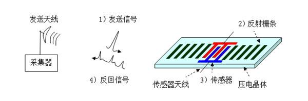 声表面波传感器基本原理图